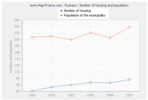 Puzeaux : Number of housing and population