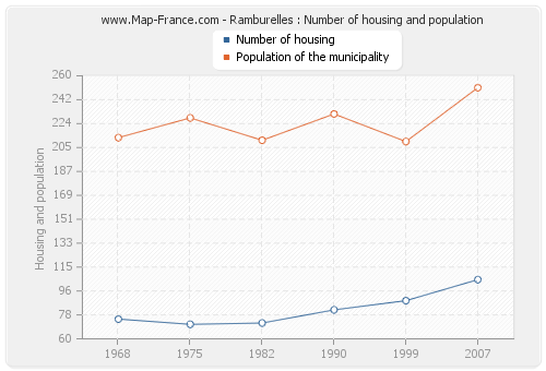 Ramburelles : Number of housing and population