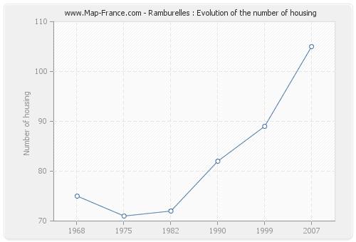 Ramburelles : Evolution of the number of housing