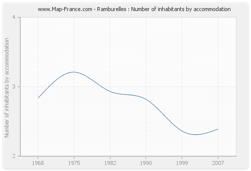 Ramburelles : Number of inhabitants by accommodation