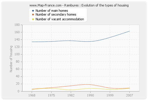 Rambures : Evolution of the types of housing