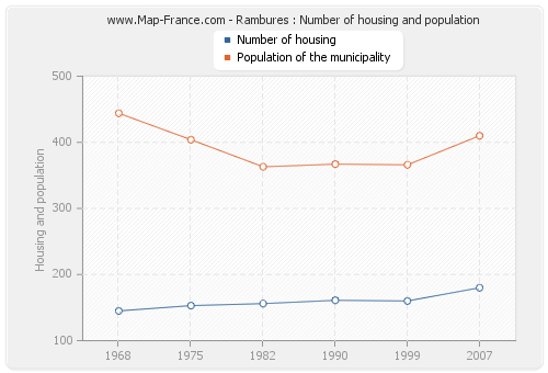 Rambures : Number of housing and population