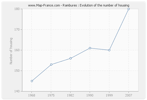 Rambures : Evolution of the number of housing