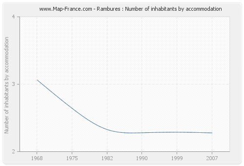 Rambures : Number of inhabitants by accommodation