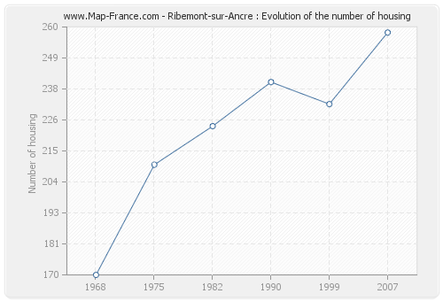 Ribemont-sur-Ancre : Evolution of the number of housing