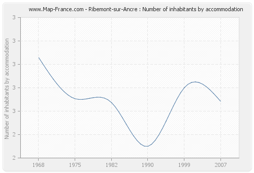 Ribemont-sur-Ancre : Number of inhabitants by accommodation