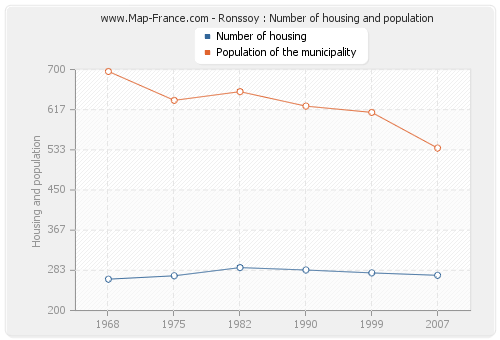 Ronssoy : Number of housing and population