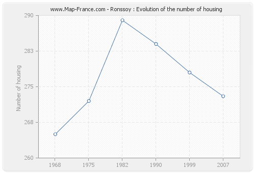 Ronssoy : Evolution of the number of housing
