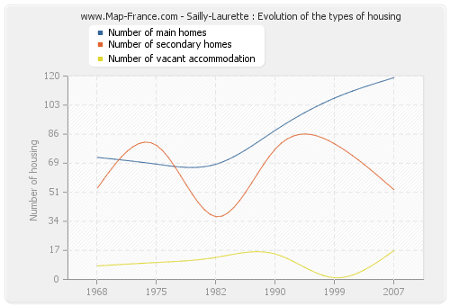 Sailly-Laurette : Evolution of the types of housing