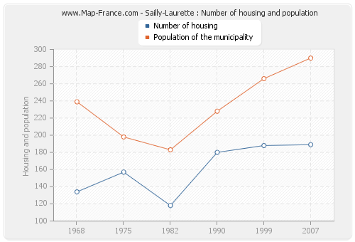 Sailly-Laurette : Number of housing and population