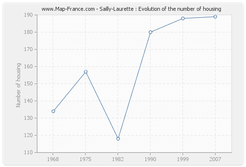 Sailly-Laurette : Evolution of the number of housing