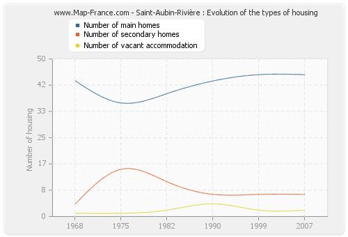 Saint-Aubin-Rivière : Evolution of the types of housing