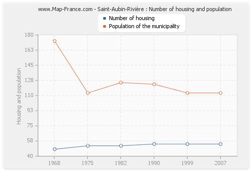 Saint-Aubin-Rivière : Number of housing and population