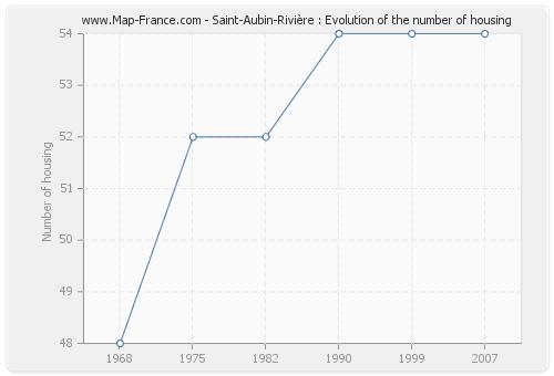 Saint-Aubin-Rivière : Evolution of the number of housing
