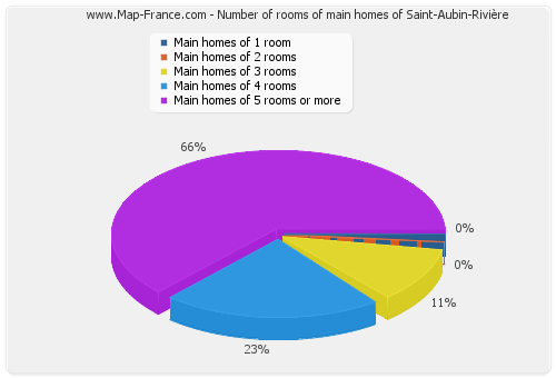 Number of rooms of main homes of Saint-Aubin-Rivière