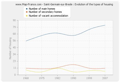 Saint-Germain-sur-Bresle : Evolution of the types of housing