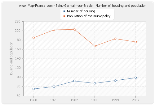 Saint-Germain-sur-Bresle : Number of housing and population