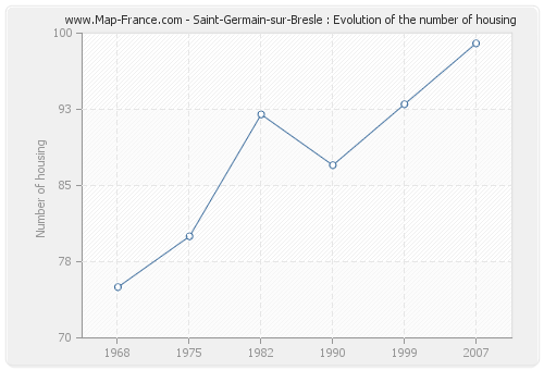 Saint-Germain-sur-Bresle : Evolution of the number of housing