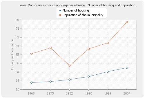 Saint-Léger-sur-Bresle : Number of housing and population