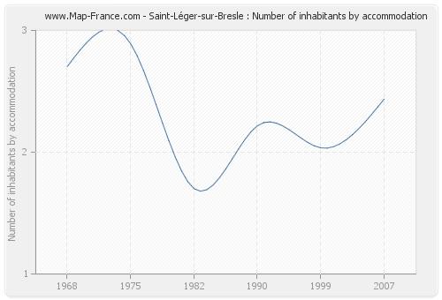Saint-Léger-sur-Bresle : Number of inhabitants by accommodation