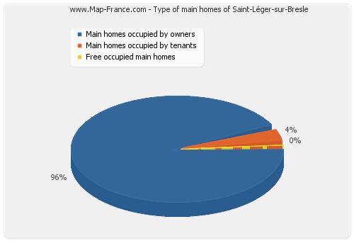 Type of main homes of Saint-Léger-sur-Bresle