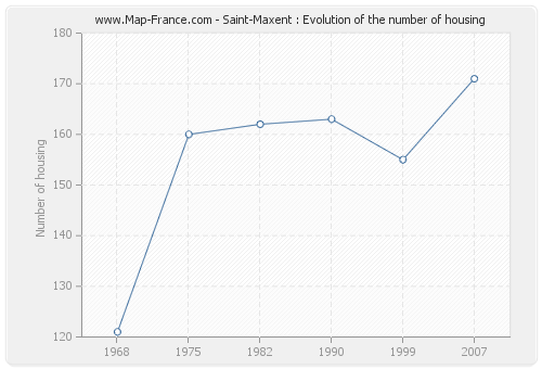 Saint-Maxent : Evolution of the number of housing