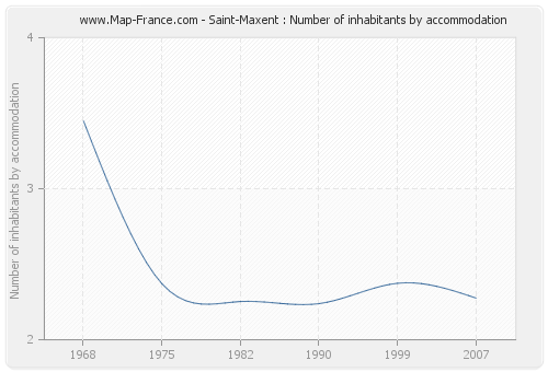 Saint-Maxent : Number of inhabitants by accommodation