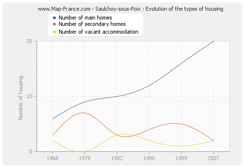 Saulchoy-sous-Poix : Evolution of the types of housing