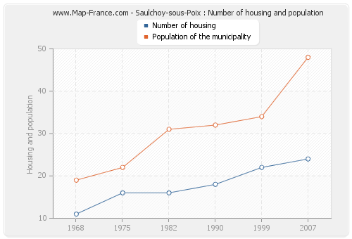 Saulchoy-sous-Poix : Number of housing and population