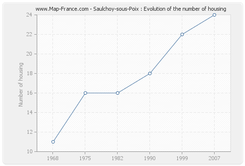 Saulchoy-sous-Poix : Evolution of the number of housing