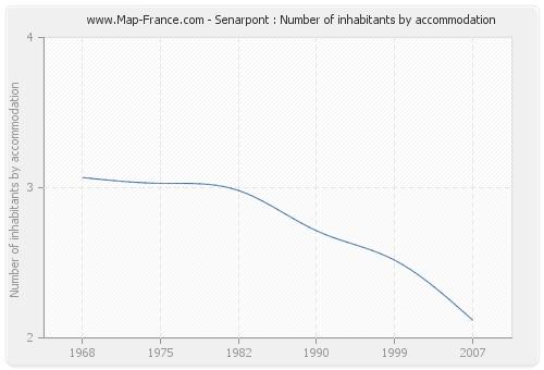 Senarpont : Number of inhabitants by accommodation