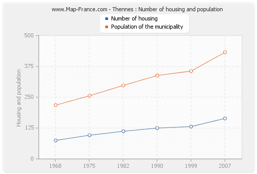 Thennes : Number of housing and population