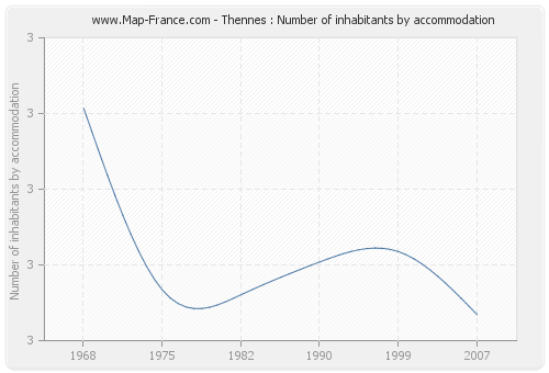 Thennes : Number of inhabitants by accommodation