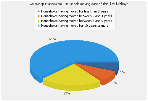Household moving date of Thieulloy-l'Abbaye