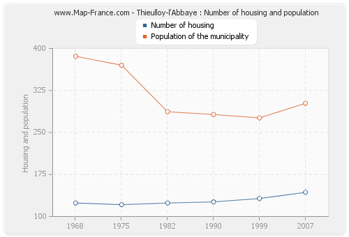 Thieulloy-l'Abbaye : Number of housing and population