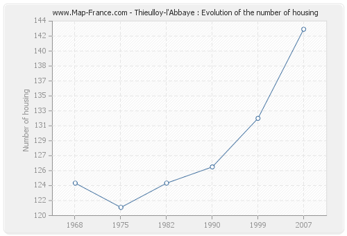Thieulloy-l'Abbaye : Evolution of the number of housing