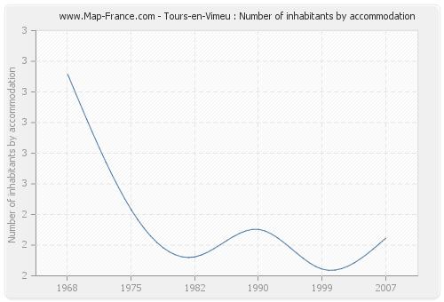 Tours-en-Vimeu : Number of inhabitants by accommodation