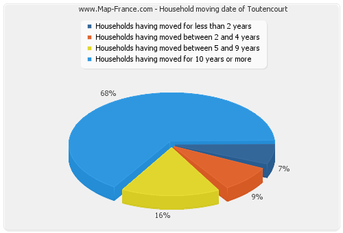 Household moving date of Toutencourt