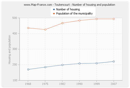 Toutencourt : Number of housing and population