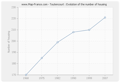 Toutencourt : Evolution of the number of housing