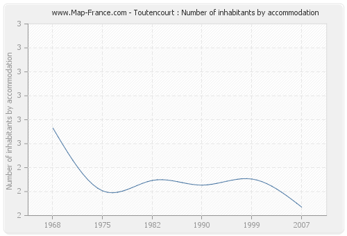 Toutencourt : Number of inhabitants by accommodation
