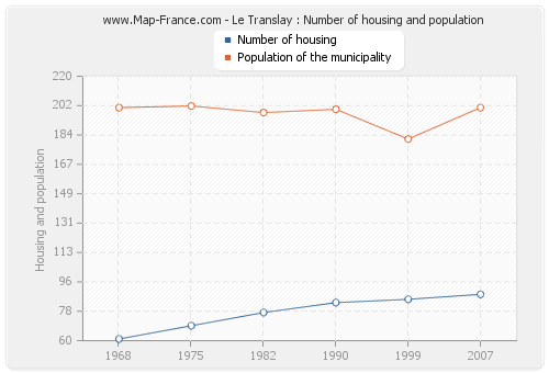 Le Translay : Number of housing and population