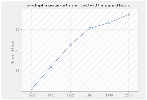 Le Translay : Evolution of the number of housing