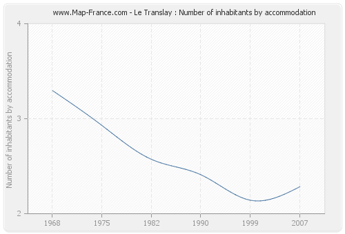 Le Translay : Number of inhabitants by accommodation