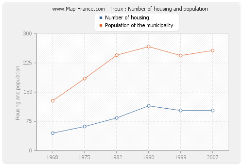 Treux : Number of housing and population