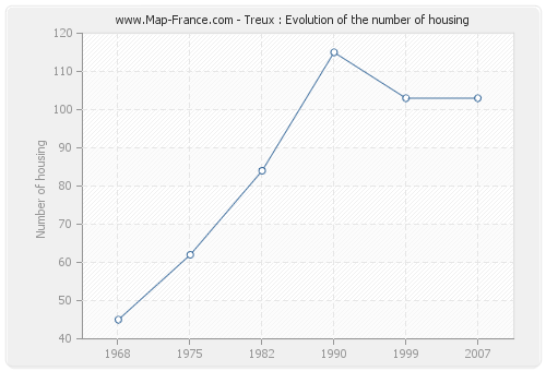 Treux : Evolution of the number of housing