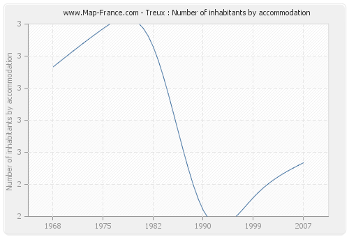 Treux : Number of inhabitants by accommodation