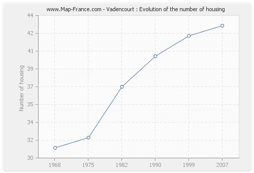 Vadencourt : Evolution of the number of housing