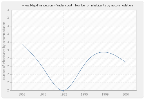 Vadencourt : Number of inhabitants by accommodation