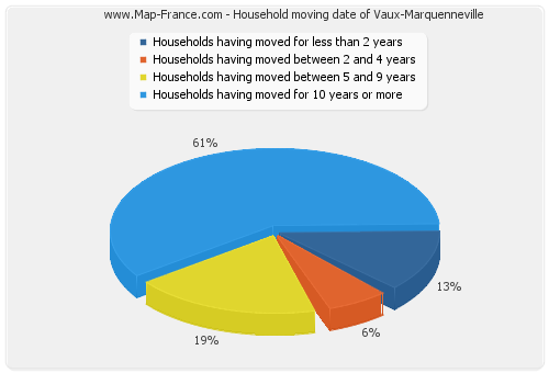 Household moving date of Vaux-Marquenneville